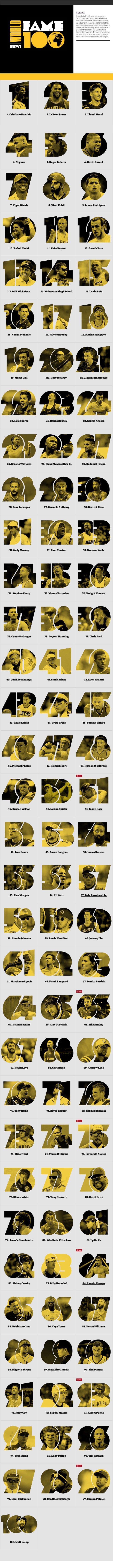 ESPN-s-World-Fame-100