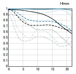 EF14mm F2.8L II USM-mtf