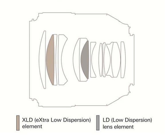tamron_85mm_optical-diagram