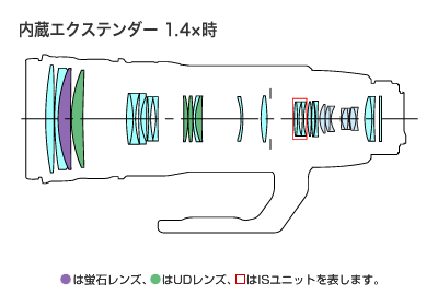 EF200-400mm F4L IS USM-lens2