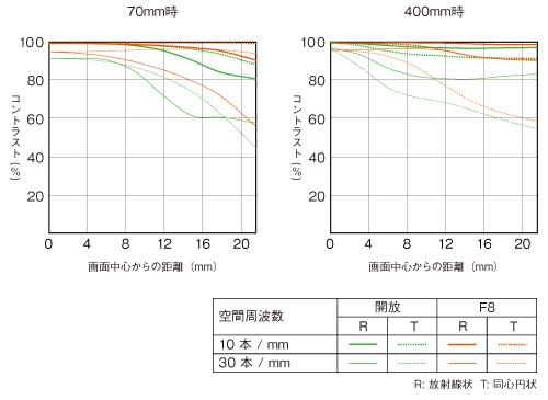 70-400mm F4-5.6 G SSMII-mft