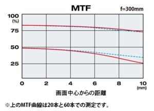 reflex-300mm-f6-3-mf-macro-mtf
