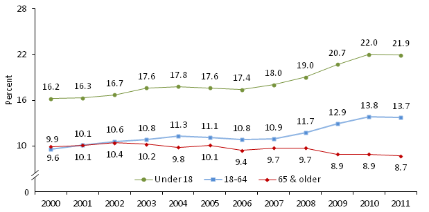 Poverty Rate of All Persons by Age<br />2000-2011