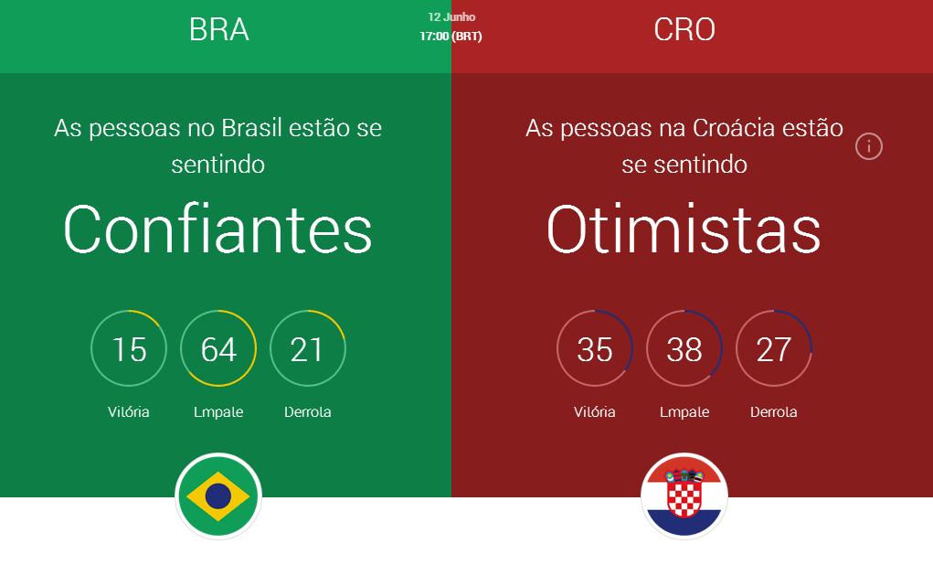 brasil-croacia-confianca-otimismo
