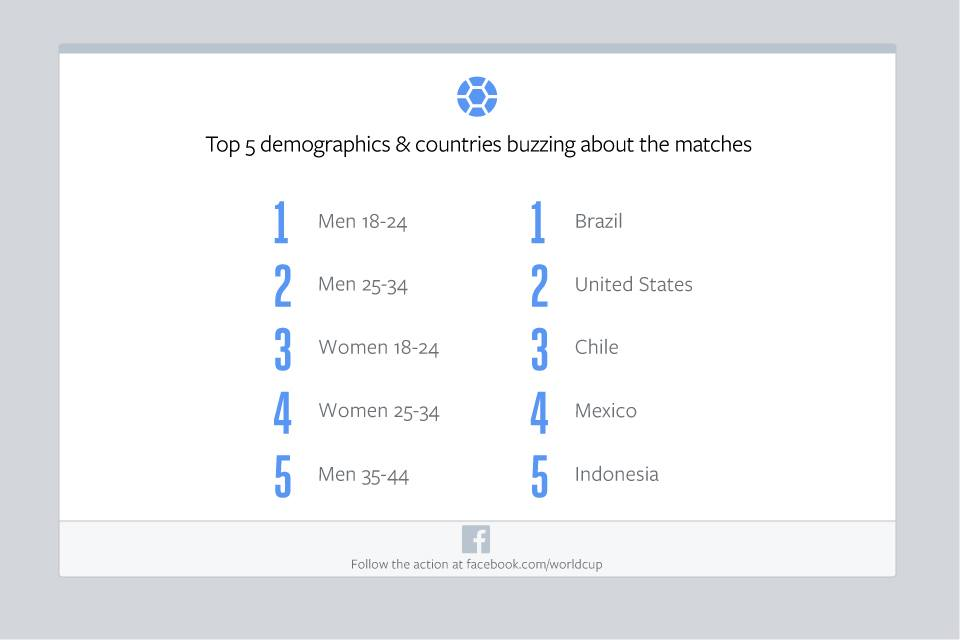 facebook-demographics-bra-chi