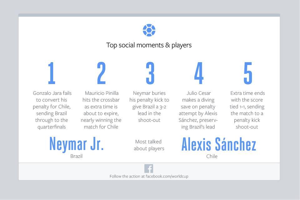facebook-top-players-bra-chi