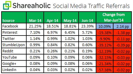 Social-Media-Traffic-Referrals-Q2-July-2014-chart