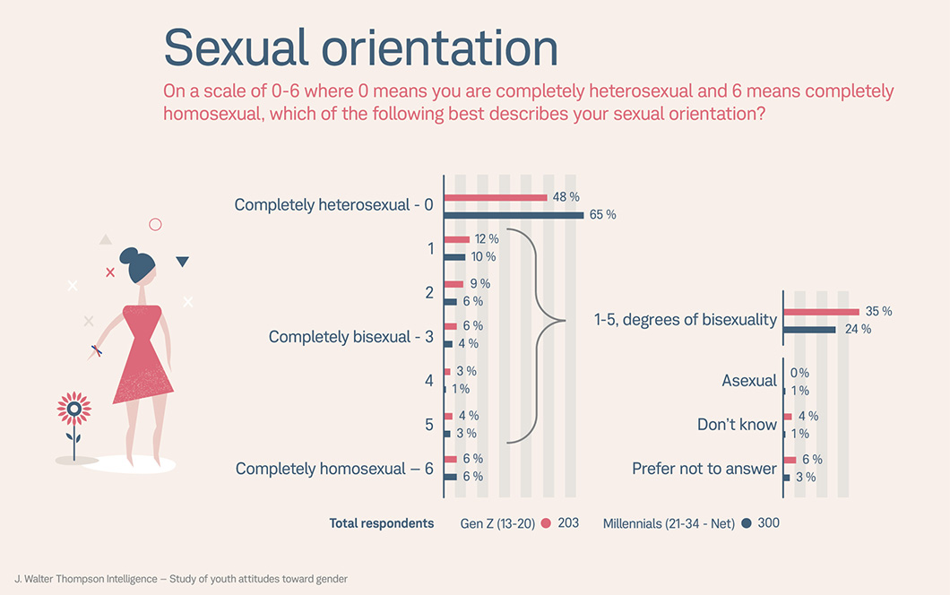 Generation Z and Gender: Beyond Binaries?