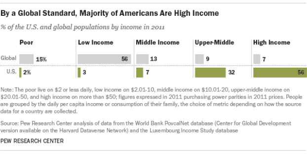 By a Global Standard, Majority of Americans Are High Income