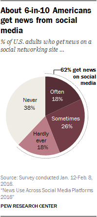 About 6-in-10 Americans get news from social media