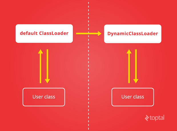 Examining the way the default Java ClassLoader works versus DynamicClassLoader is key to benefiting from this Java classes tutorial.