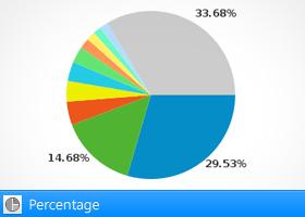 Percentage view in Google Analytics