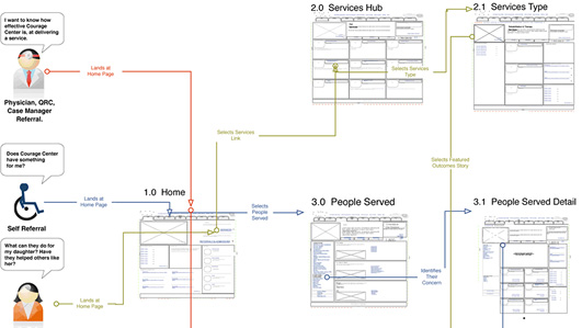 Carlos Abler's user journey