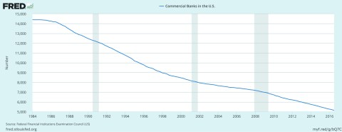 Bank Closures over time