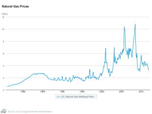 Monthly US wellhead prices 1973-2012