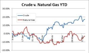 Crude versus Natural Gas year to date