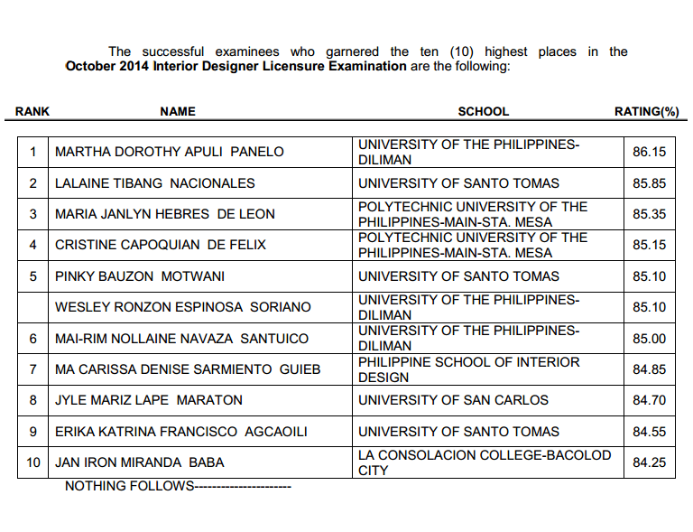 Congratulations October 2014 Interior Design Board Exam
