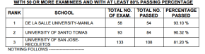 Top Performing & Top Performance of Schools May 2016 CPA Board Exam