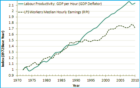 the relationship between productivity and standard of living The productivity and jobs connection: the the relationship between productivity growth if productivity does lead to improved wages and living standards.