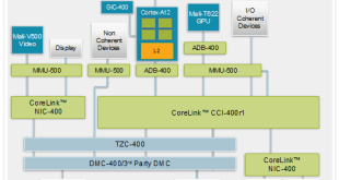 arm-cortex-a12-soc