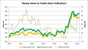 trade-steer-premium