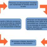 De la política social al modelo caritativo de atención al niño con autismo