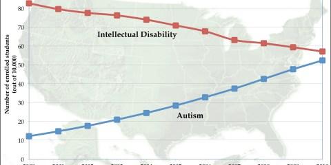 Este gráfico muestra el número de estudiantes (por 10.000) con diagnóstico de autismo (azul) y  discapacidad intelectual (rojo) en los programas de educación especial en los Estados Unidos desde 2000 a 2010. El aumento de los diagnósticos de autismo durante este período se vio compensado por disminuciones en el diagnóstico de discapacidad intelectual, lo que sugiere que los patrones cambiantes de diagnóstico pueden ser responsables de los aumentos en el diagnóstico del autismo. Crédito: Universidad de Penn State