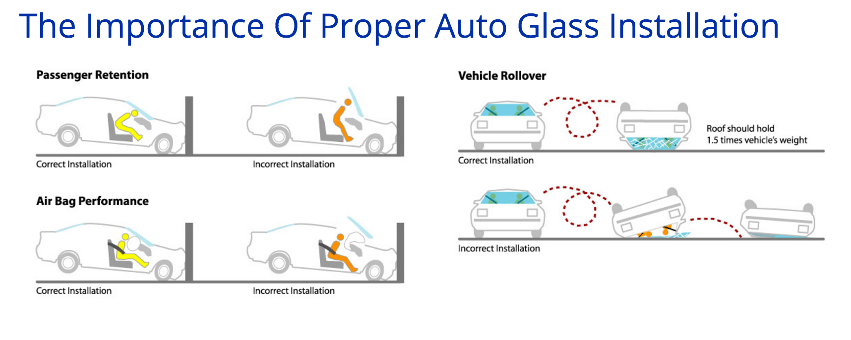 The importance of proper auto glass installation
