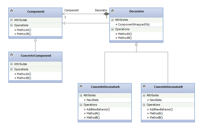 Abstract UML Diagram Decorator Design Pattern