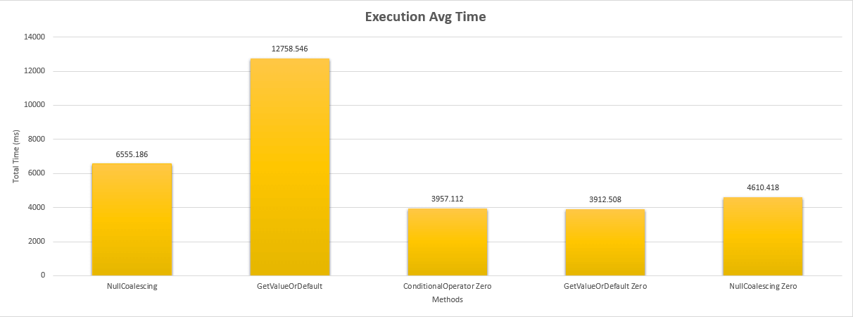 Benchmark Execution Times Null Coalescing Operator