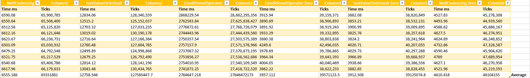 Benchmark Results Null Coalescing Operator
