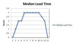 lead-time-week-13