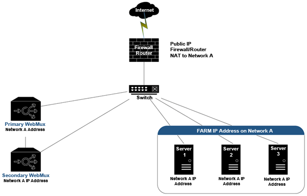 AVANU WebMux One-Armed Single Network Mode