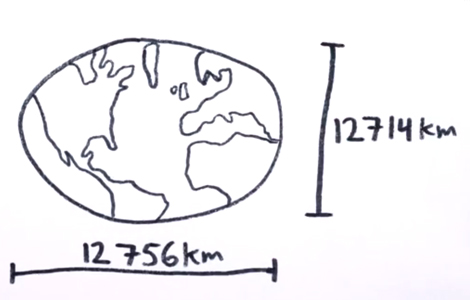 earth measured at poles and equator