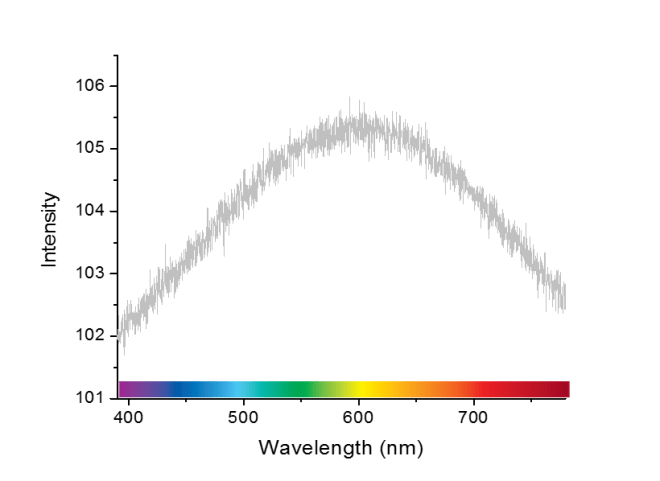 what a real visible light spectrum would look like.png