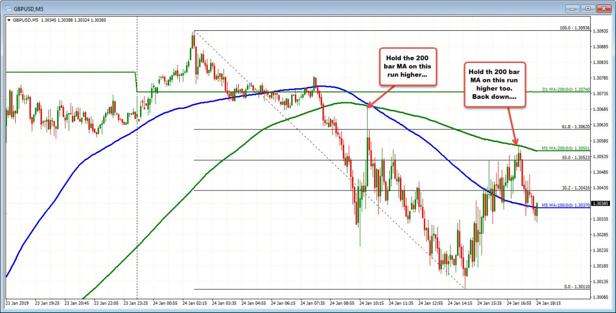 GBPUSD more down but still have decent corrective moves higher.