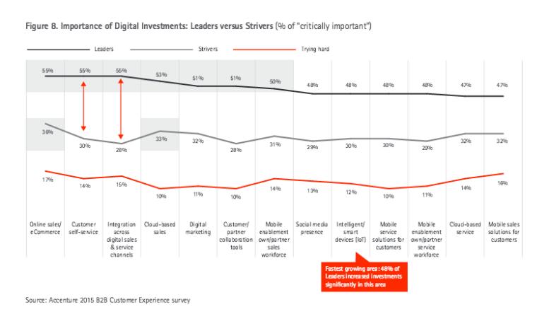 Das Internet of Things wächst in seiner Bedeutung für führende B2B-Unternehmen am stärksten.