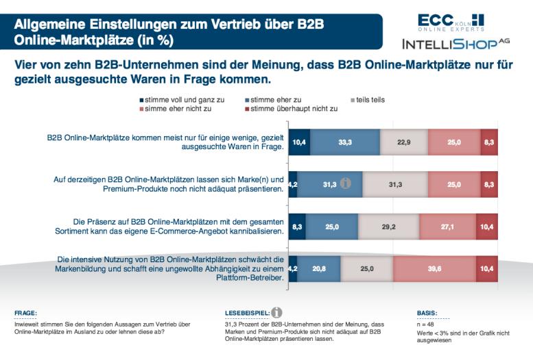 (Quelle: ECC Köln, Intellishop, Stand: November / Dezember 2015)