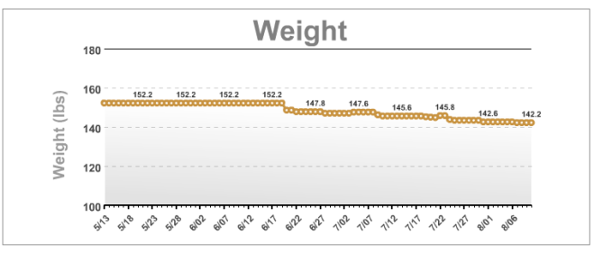 My weight from the last 90 days