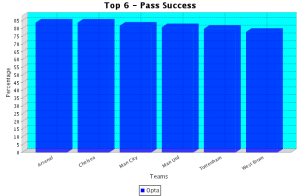Top 6 Successful Passing Sides