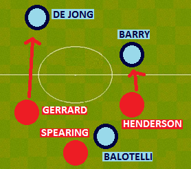 Gerrard and Henderson deserve praise for pressing De Jong and Barry high up the pitch