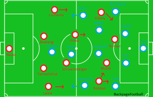 How Bayern and Chelsea set up for the Final.