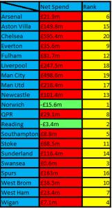 The net spend of each Premier League team since the 1992/1993 season.
