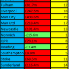 The net spend of each Premier League team since the 1992/1993 season.