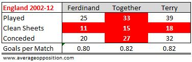 England Appearances Ferdinand and Terry