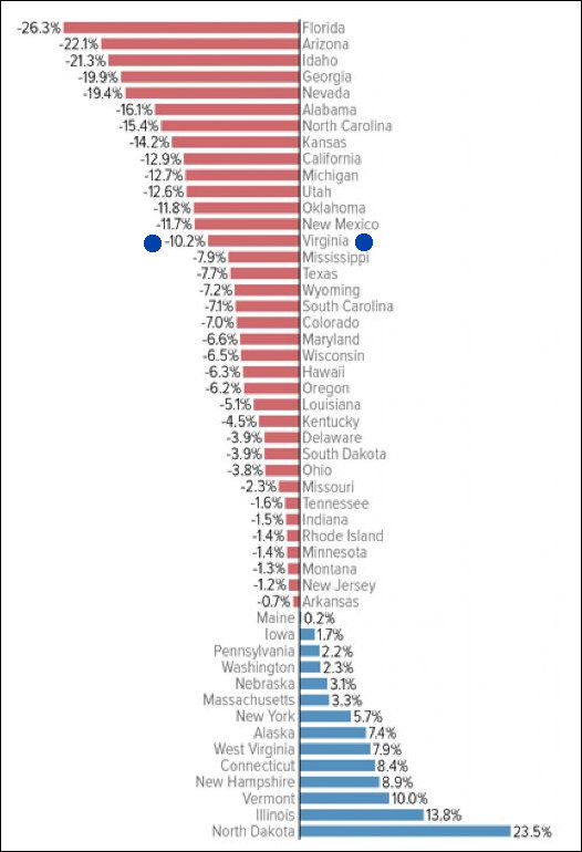 Combined state and local school funding per student, % change, inflation adjusted between FY 2008 and FY 2014. Image credit: Washington Post