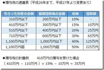 20141114贈与税速算表