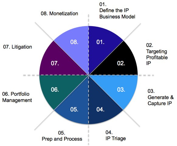 Eight Species of Patent Strategy – Part 2 Five levels of IP management and how intellectual property management develops from stage 1 to stage 2