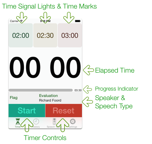 Speech Timer iPhone Screen