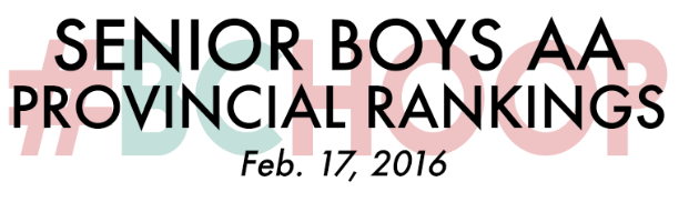 'AA' Senior Boys Rankings – Feb. 17, 2016